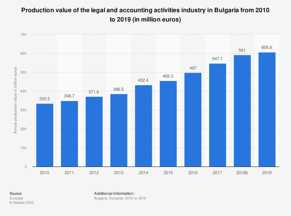 Statistic: Production value of the legal and accounting activities industry in Bulgaria from 2008 to 2016 (in million euros) | Statista