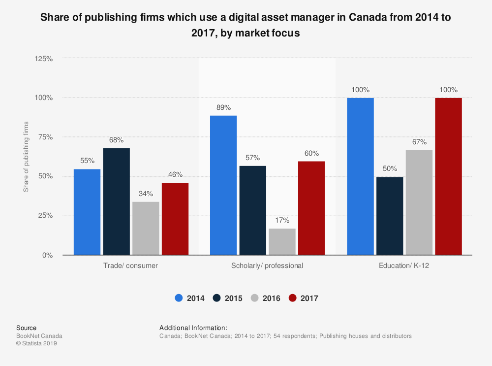 Statistic: Share of publishing firms which use a digital asset manager in Canada from 2014 to 2017, by market focus | Statista