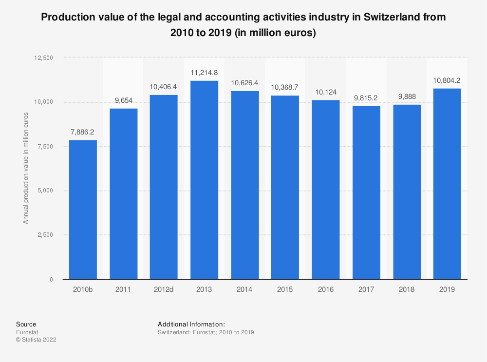 Statistic: Production value of the legal and accounting activities industry in Switzerland from 2009 to 2016 (in million euros) | Statista