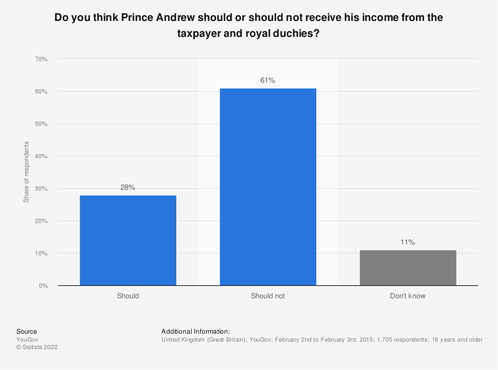 Statistic: Do you think Prince Andrew should or should not receive his income from the taxpayer and royal duchies? | Statista