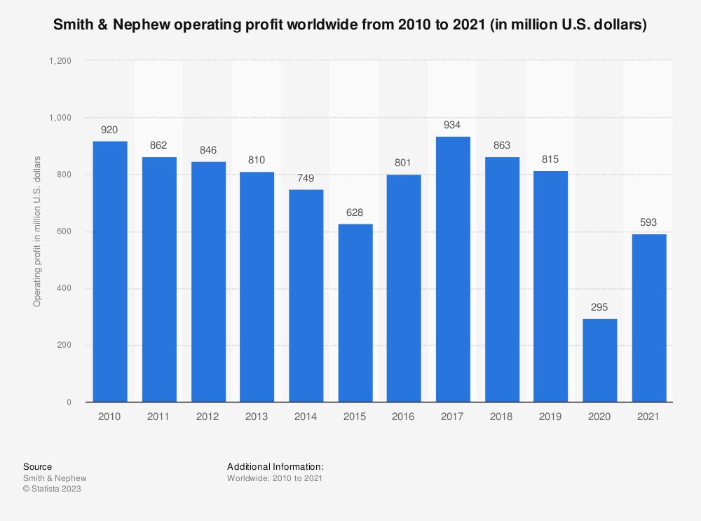 Statistic: Smith & Nephew operating profit worldwide from 2010 to 2019 (in million U.S. dollars) | Statista