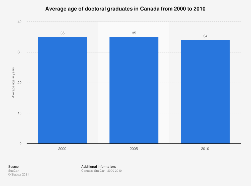 Statistic: Average age of doctoral graduates in Canada from 2000 to 2010 | Statista