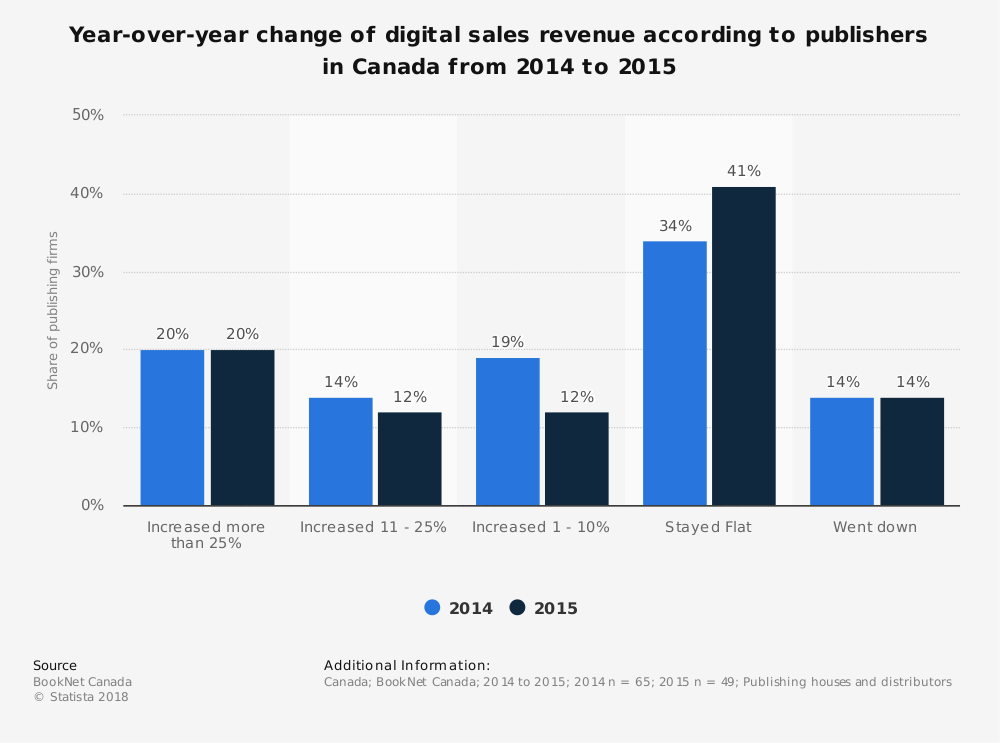 Statistic: Year-over-year change of digital sales revenue according to publishers in Canada from 2014 to 2015 | Statista
