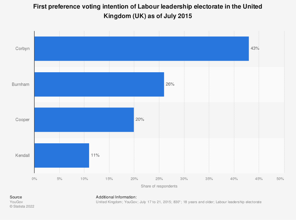 Statistic: First preference voting intention of Labour leadership electorate in the United Kingdom (UK) as of July 2015 | Statista