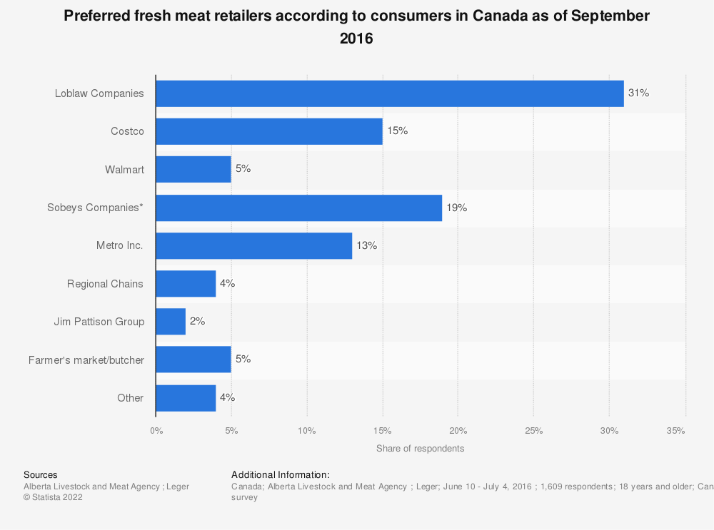 Statistic: Preferred fresh meat retailers according to consumers in Canada as of September 2016 | Statista