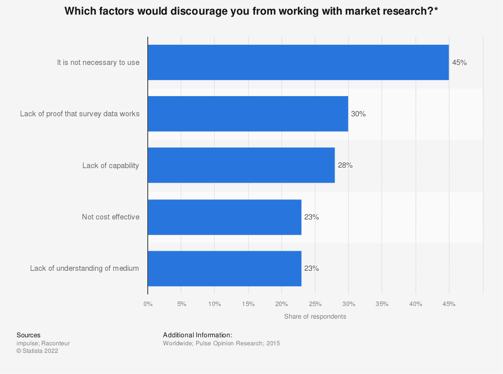 Statistic: Which factors would discourage you from working with market research?* | Statista