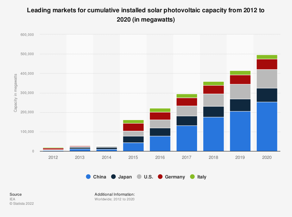 Statistic: Leading markets for cumulative installed solar photovoltaic capacity from 2012 to 2018 (in megawatts) | Statista