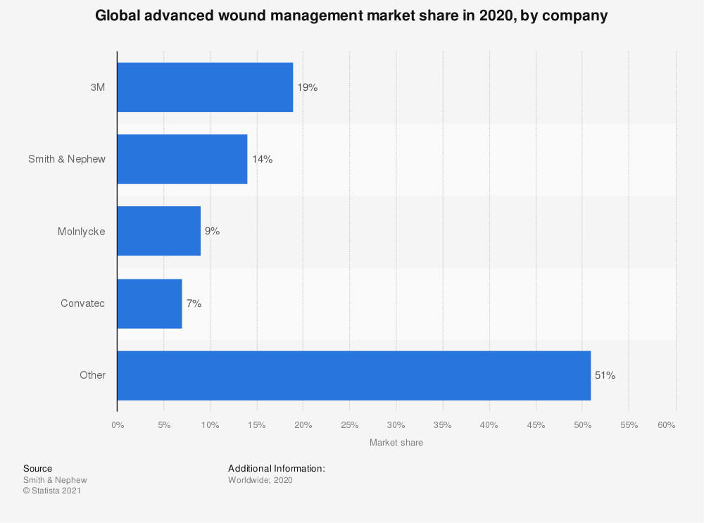 Statistic: Global advanced wound management market share in 2017, by company  | Statista