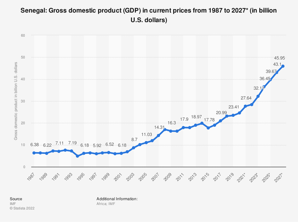 Statistic: Senegal: Gross domestic product (GDP) in current prices from 1985 to 2025* (in billion U.S. dollars) | Statista