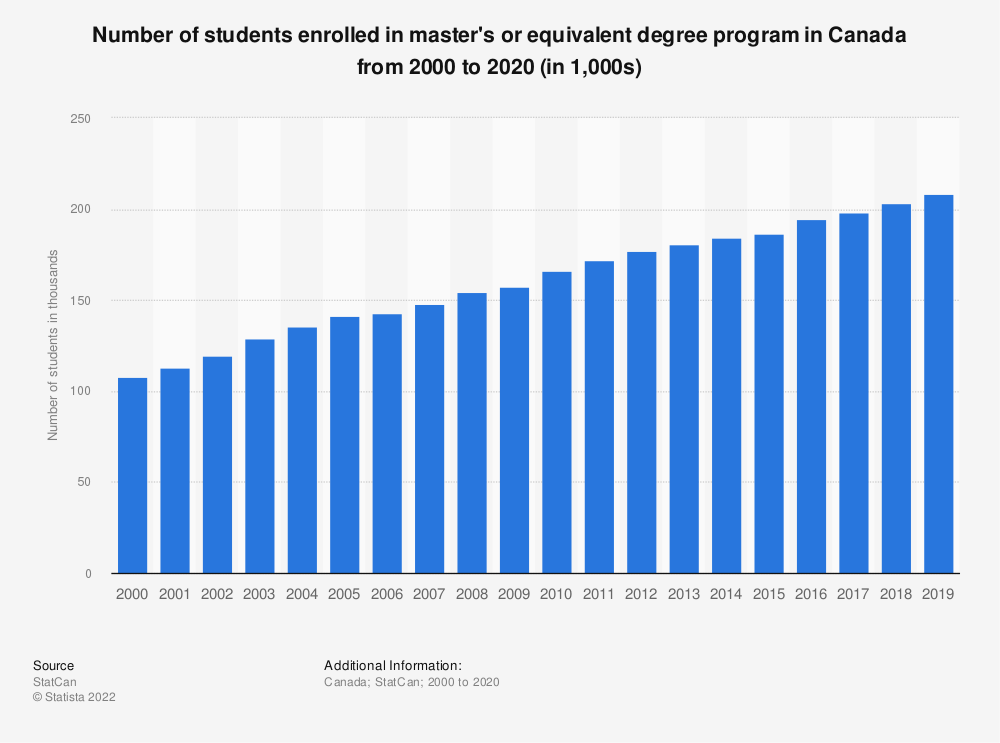 Statistic: Number of students enrolled in master's or equivalent degree program in Canada from 2000 to 2018 (in 1,000s) | Statista