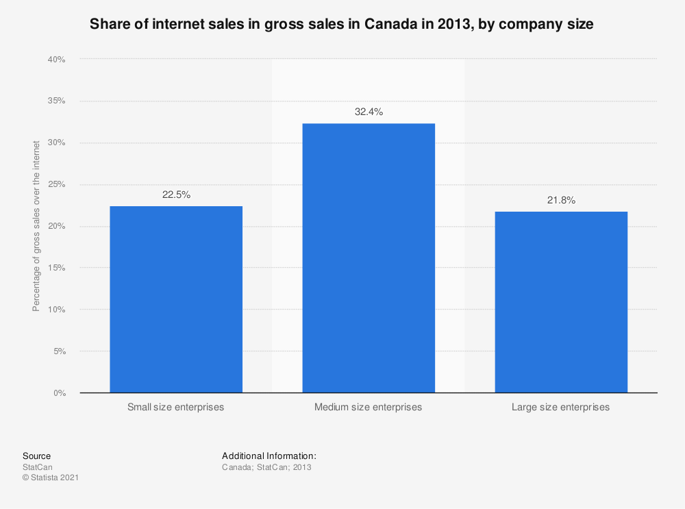 Statistic: Share of internet sales in gross sales in Canada in 2013, by company size | Statista