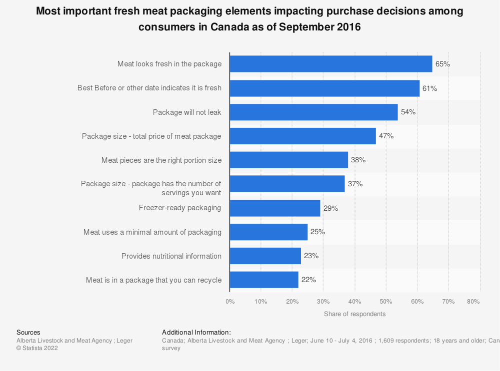 Statistic: Most important fresh meat packaging elements impacting purchase decisions among consumers in Canada as of September 2016 | Statista