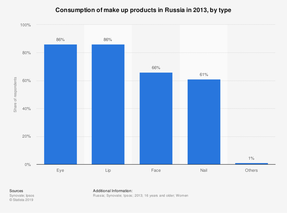 Statistic: Consumption of make up products in Russia in 2013, by type | Statista