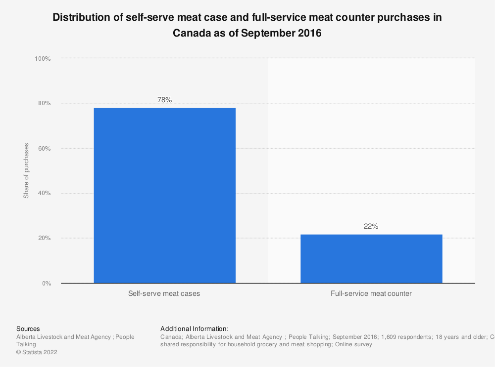 Statistic: Distribution of self-serve meat case and full-service meat counter purchases in Canada as of September 2016 | Statista