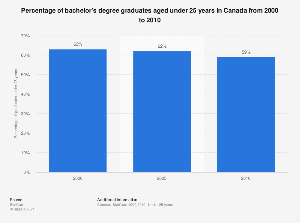 Statistic: Percentage of bachelor's degree graduates aged under 25 years in Canada from 2000 to 2010 | Statista