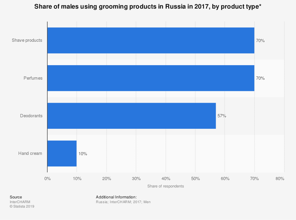 Statistic: Share of males using grooming products in Russia in 2017, by product type* | Statista