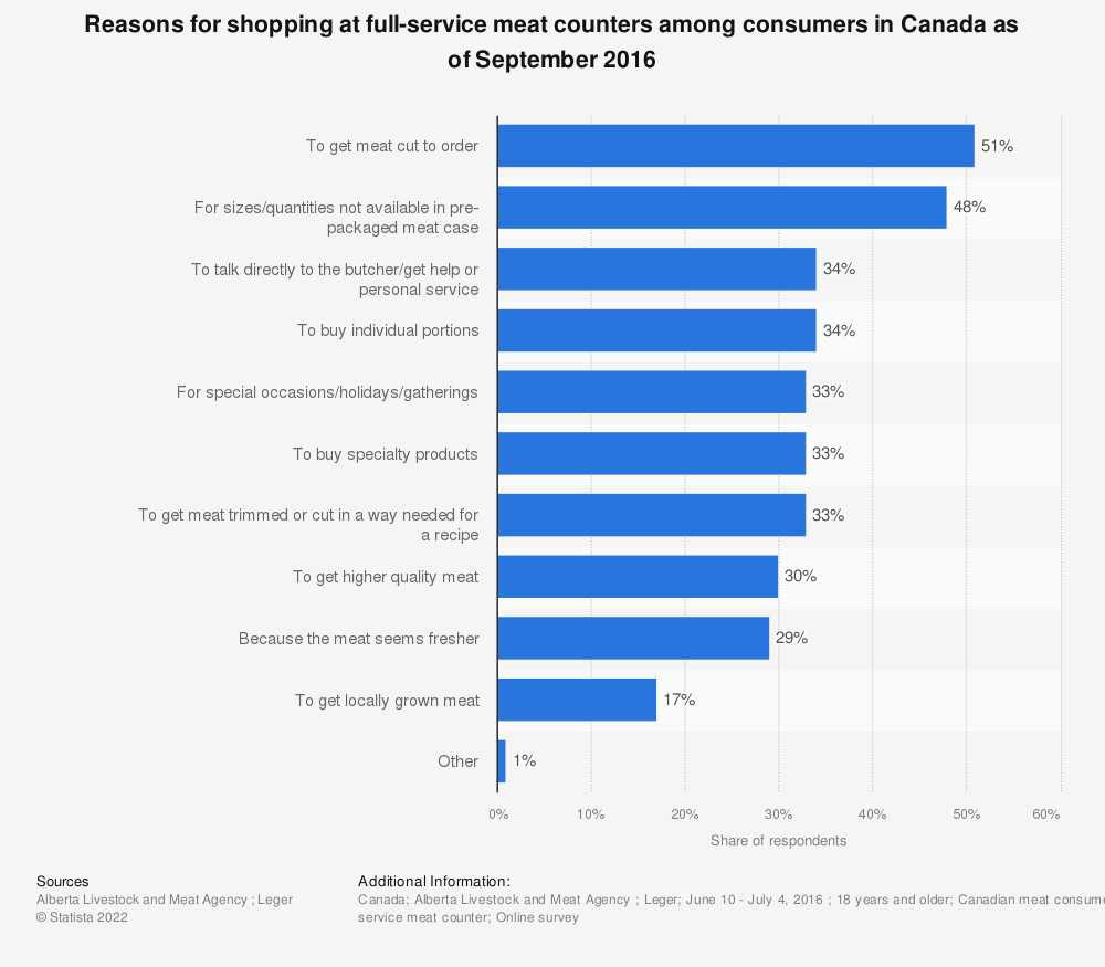 Statistic: Reasons for shopping at full-service meat counters among consumers in Canada as of September 2016 | Statista