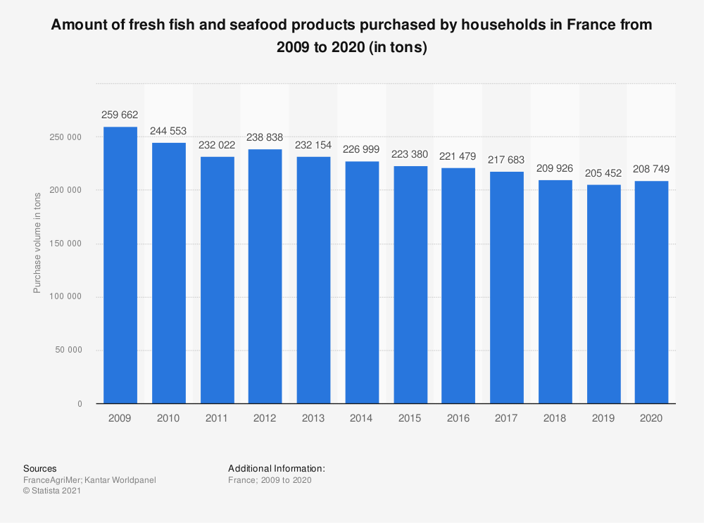 Statistic: Amount of fresh fish products purchased by households in France from 2009 to 2015 (in tons)  | Statista