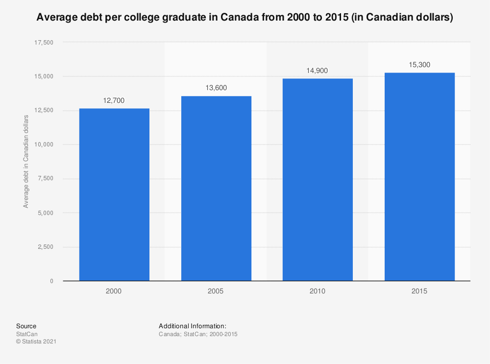 Statistic: Average debt per college graduate in Canada from 2000 to 2010 (in Canadian dollars) | Statista