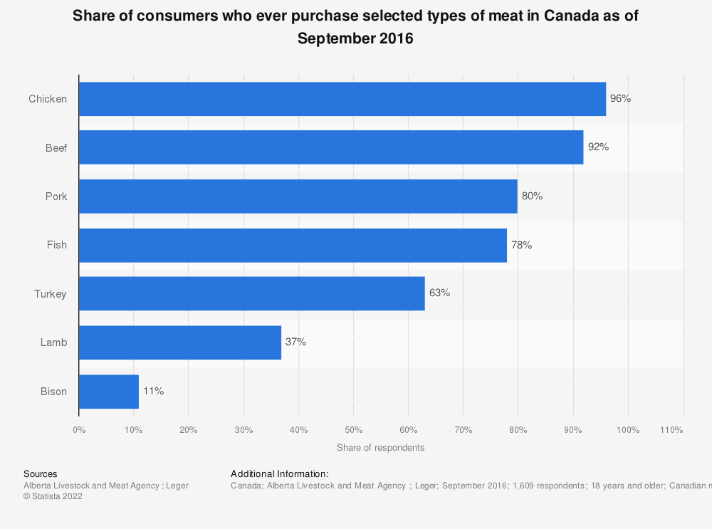 Statistic: Share of consumers who ever purchase selected types of meat in Canada as of September 2016 | Statista