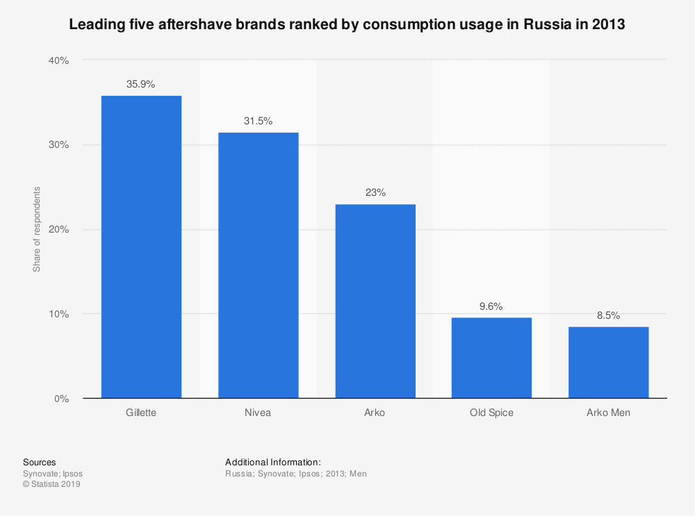 Statistic: Leading five aftershave brands ranked by consumption usage in Russia in 2013 | Statista