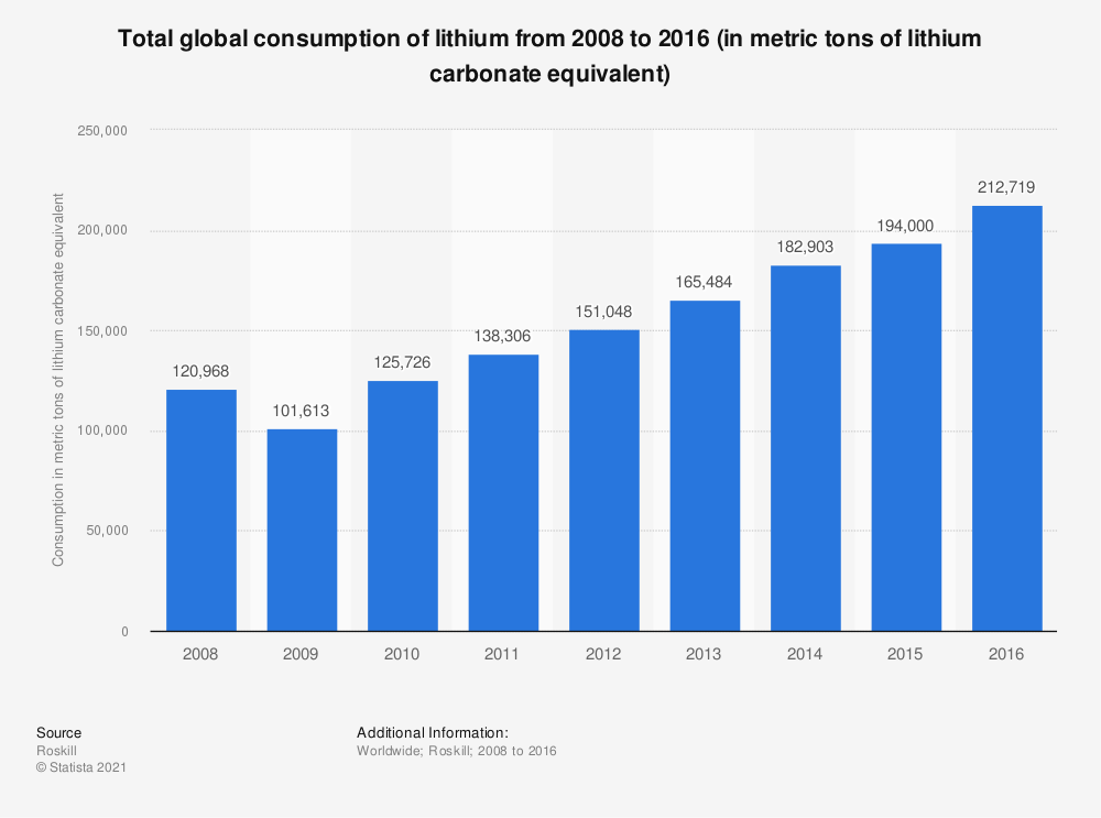 Statistic: Total global consumption of lithium from 2008 to 2016 (in metric tons of lithium carbonate equivalent) | Statista