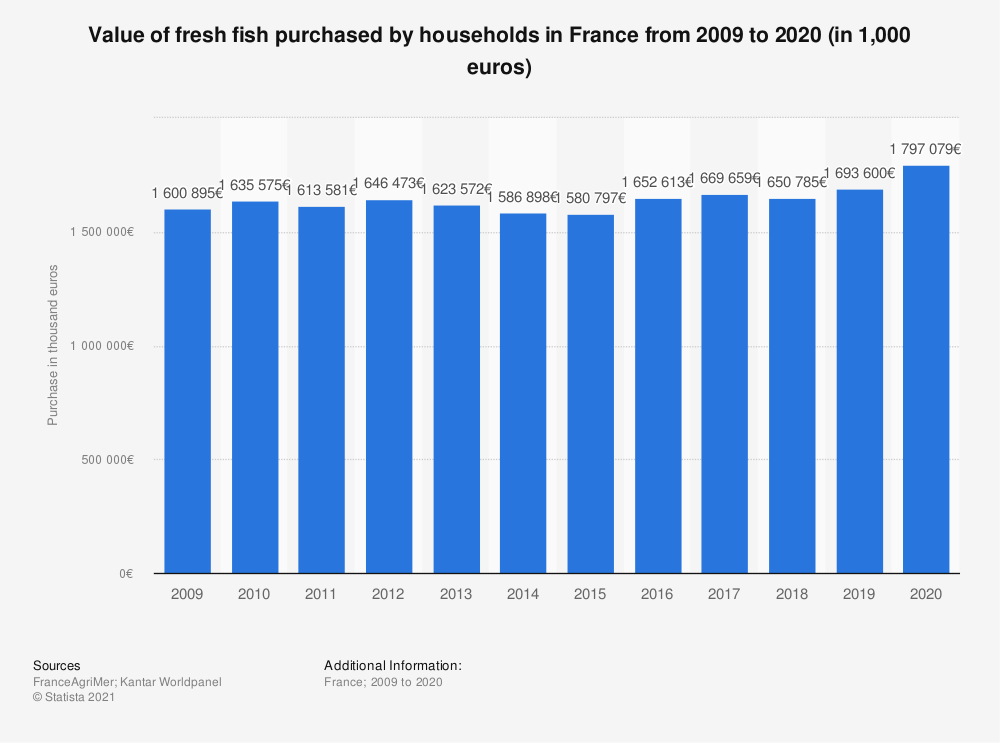 Statistic: Value of fresh fish consumption per household in France from 2009 to 2015 (in thousand euros)  | Statista