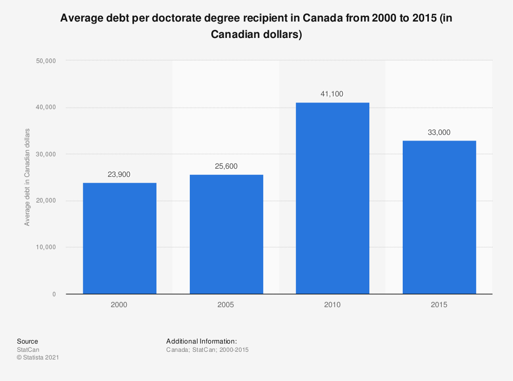 Statistic: Average debt per doctorate degree recipient in Canada from 2000 to 2010 (in Canadian dollars) | Statista