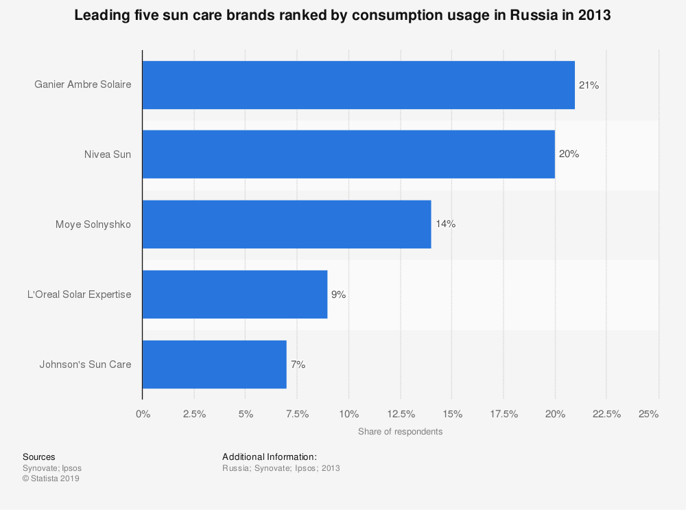 Statistic: Leading five sun care brands ranked by consumption usage in Russia in 2013 | Statista