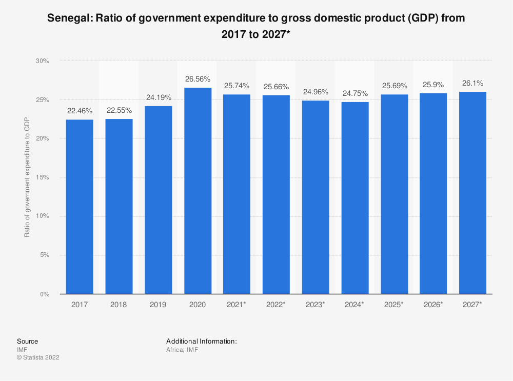 Statistic: Senegal: Ratio of government expenditure to gross domestic product (GDP) from 2014 to 2024*   Statista
