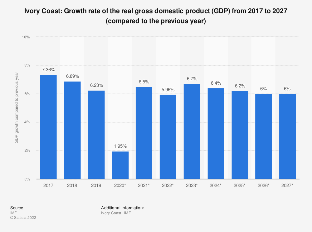 Statistic: Ivory Coast: Growth rate of the real gross domestic product (GDP) from 2012 to 2022 (compared to the previous year) | Statista