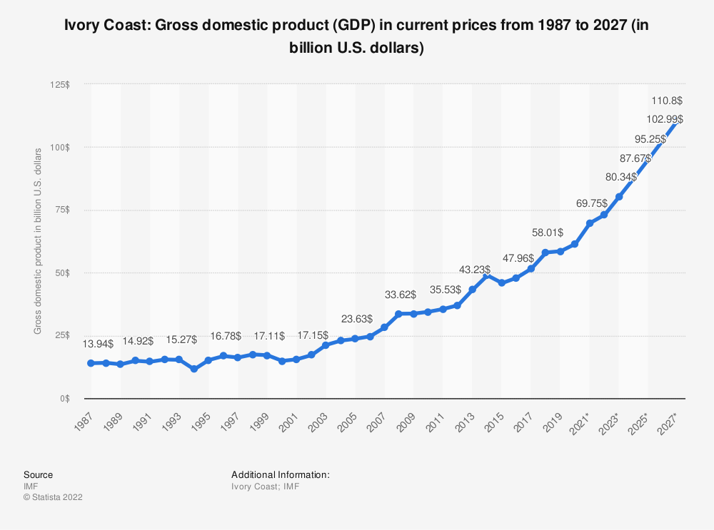 Statistic: Ivory Coast: Gross domestic product (GDP) in current prices from 2012 to 2022 (in billion U.S. dollars) | Statista