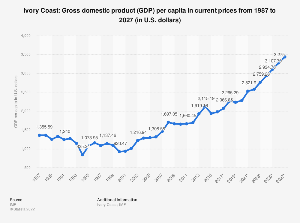 Statistic: Ivory Coast: Gross domestic product (GDP) per capita in current prices from 2012 to 2022 (in U.S. dollars)   Statista