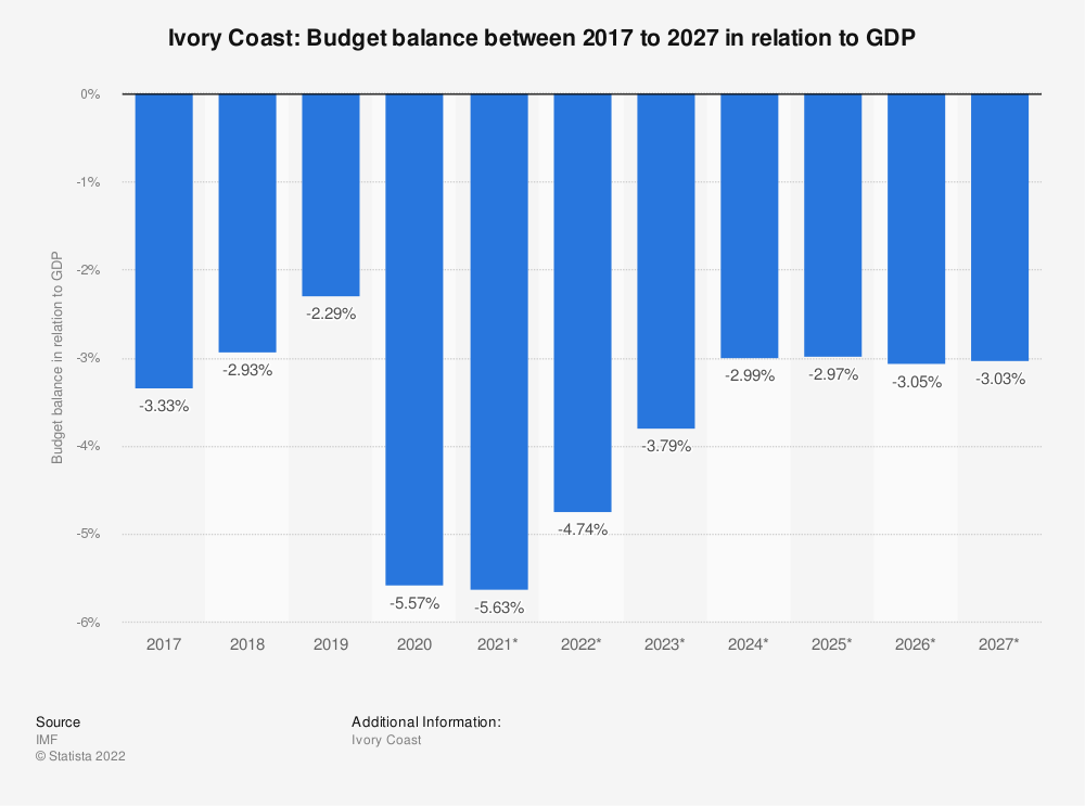 Statistic: Ivory Coast: Budget balance between 2014 to 2024 in relation to GDP | Statista