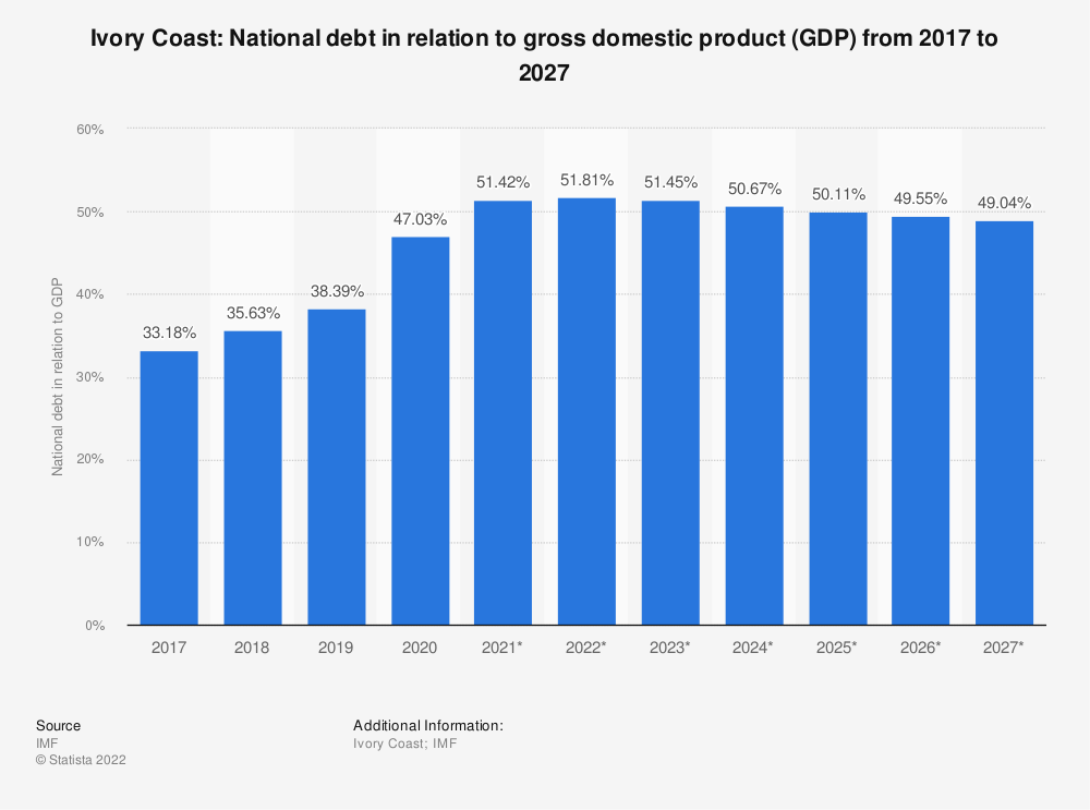Statistic: Ivory Coast: National debt in relation to gross domestic product (GDP) from 2014 to 2024 | Statista