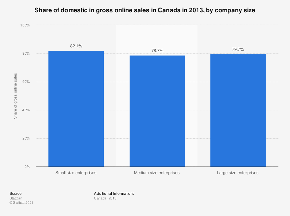 Statistic: Share of domestic in gross online sales in Canada in 2013, by company size | Statista