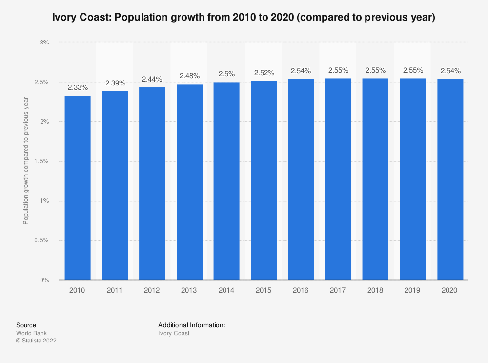 Statistic: Ivory Coast: Population growth from 2007 to 2017 (compared to previous year) | Statista