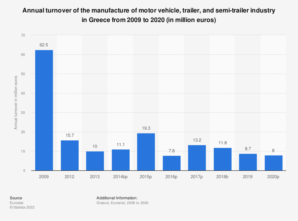 Statistic: Annual turnover of the manufacture of motor vehicle, trailer and semi-trailer industry in Greece from 2008 to 2015 (in million euros) | Statista