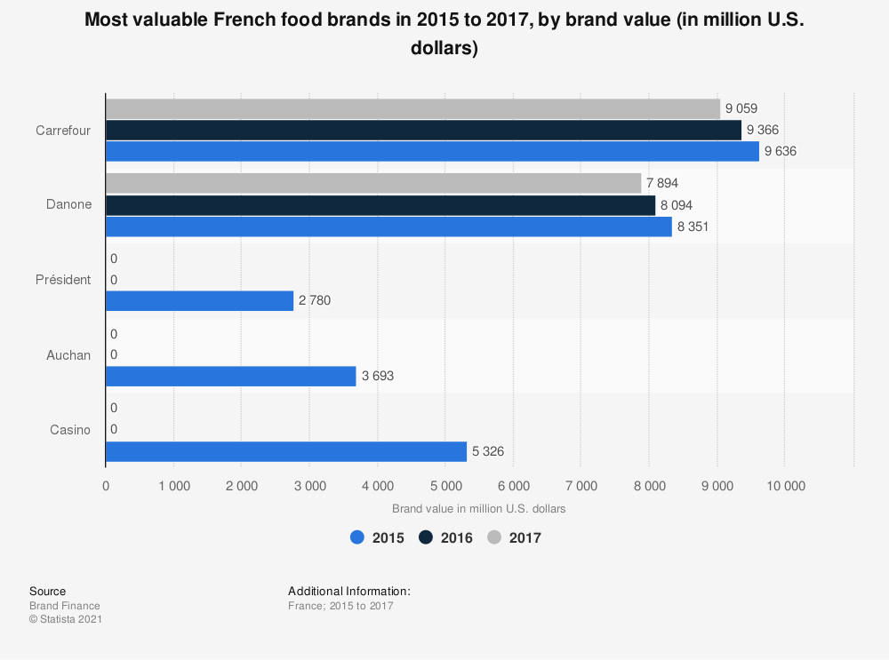 Statistic: Most valuable French food brands in 2015 to 2017, by brand value (in million U.S. dollars) | Statista