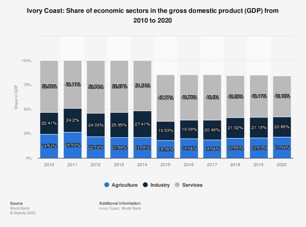 Statistic: Ivory Coast: Share of economic sectors in the gross domestic product (GDP) from 2007 to 2017 | Statista