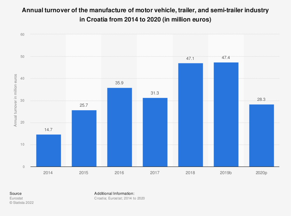 Statistic: Annual turnover of the manufacture of motor vehicle, trailer and semi-trailer industry in Croatia from 2008 to 2015 (in million euros) | Statista
