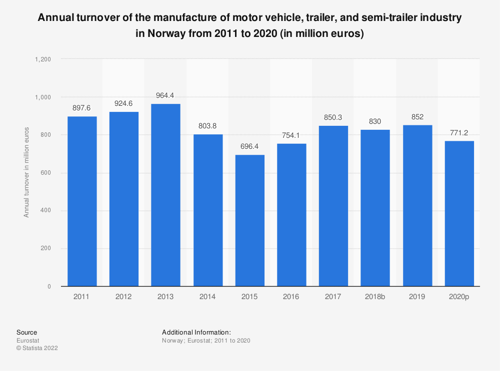 Statistic: Annual turnover of the manufacture of motor vehicle, trailer and semi-trailer industry in Norway from 2008 to 2015 (in million euros) | Statista