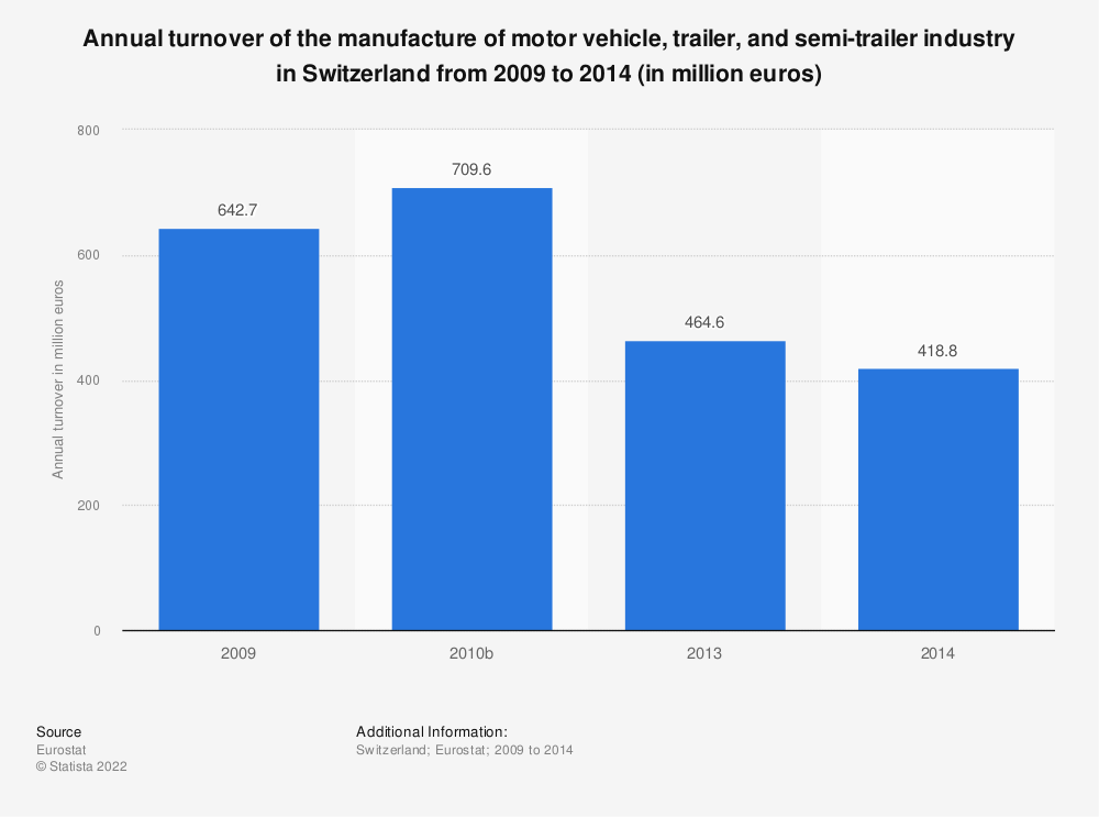 Statistic: Annual turnover of the manufacture of motor vehicle, trailer and semi-trailer industry in Switzerland from 2009 to 2017 (in million euros) | Statista