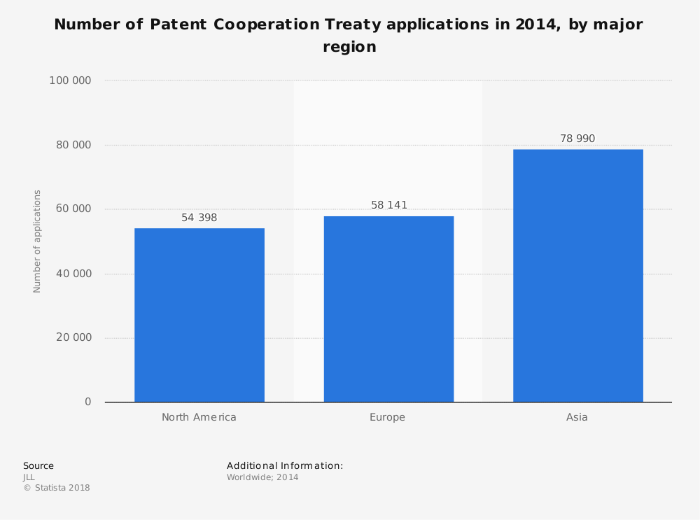 Statistic: Number of Patent Cooperation Treaty applications in 2014, by major region  | Statista