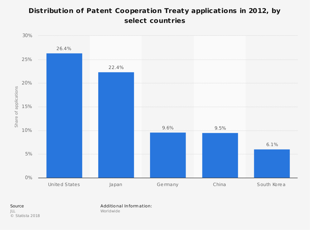 Statistic: Distribution of Patent Cooperation Treaty applications in 2012, by select countries  | Statista