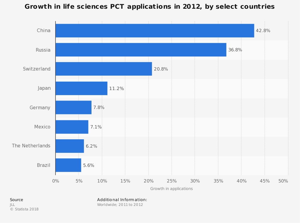 Statistic: Growth in life sciences PCT applications in 2012, by select countries  | Statista
