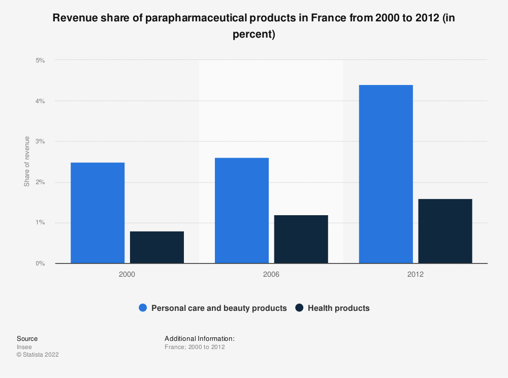 Statistic: Revenue share of parapharmaceutical products in France from 2000 to 2012 (in percent) | Statista