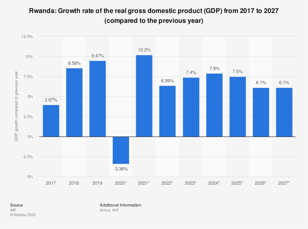 Statistic: Rwanda: Growth rate of the real gross domestic product (GDP) from 2009 to 2021 (compared to the previous year) | Statista