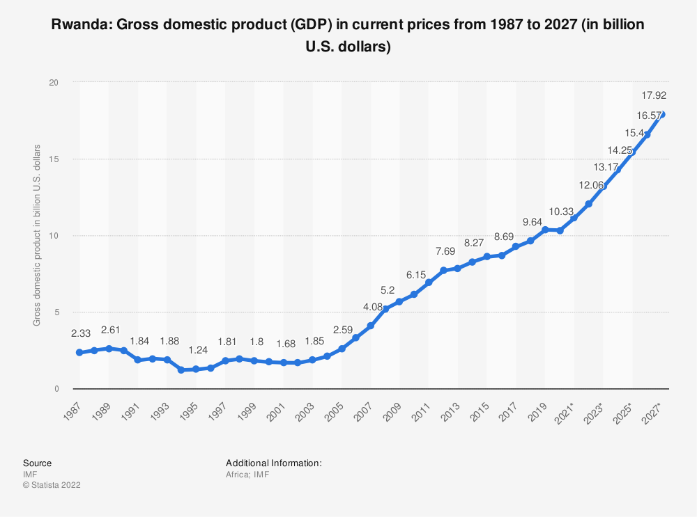Statistic: Rwanda: Gross domestic product (GDP) in current prices from 2010 to 2020 (in billion U.S. dollars) | Statista