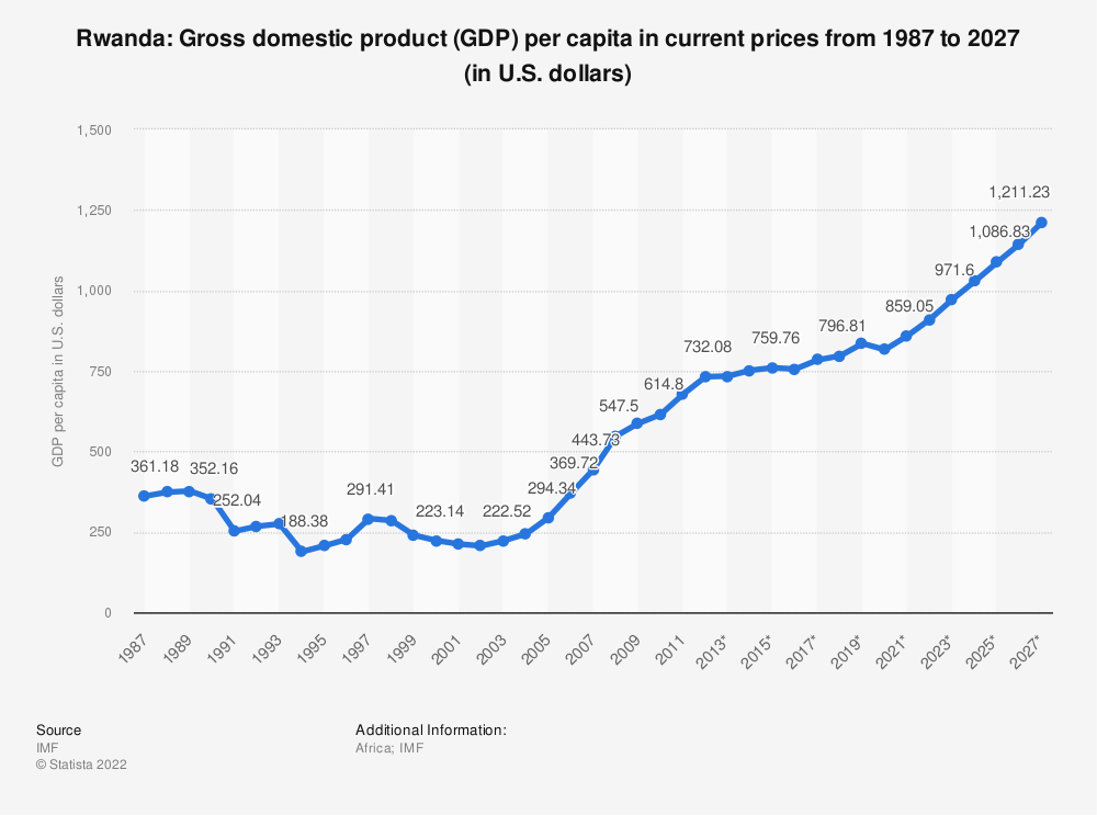 Statistic: Rwanda: Gross domestic product (GDP) per capita in current prices from 1985 to 2025 (in U.S. dollars) | Statista